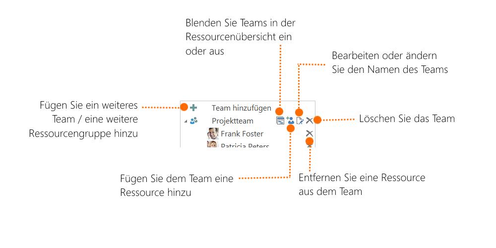 Auslastung - Team Erklärung