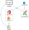 Bisherige Möglichkeiten zum Anmelden am InLoox Outlook Client und InLoox Web App