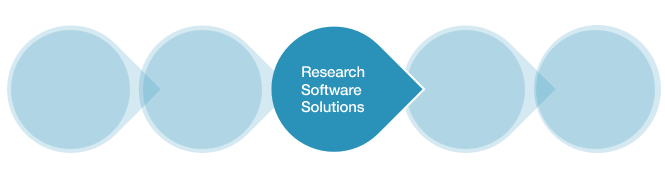 Project Management Software Research Step 4: Research Software Options