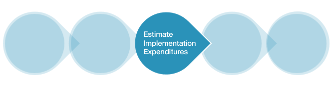 Project Management Software Research Step 7: Estimate Implementation Expenditures