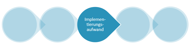 Projektmanagement-Software-Auswahl: Phase 7