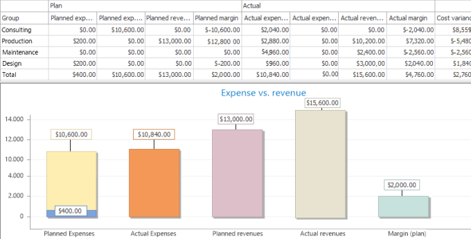 Keep project budgets under control with the automatic plan-actual comparison