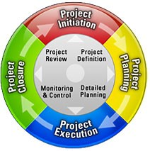 The project management lifecycle - InLoox