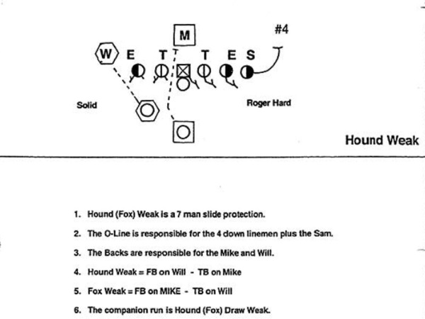 American Football Playbook Run Blocking Strategy