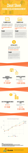Infographic Cheat Sheet: Earned Value Management