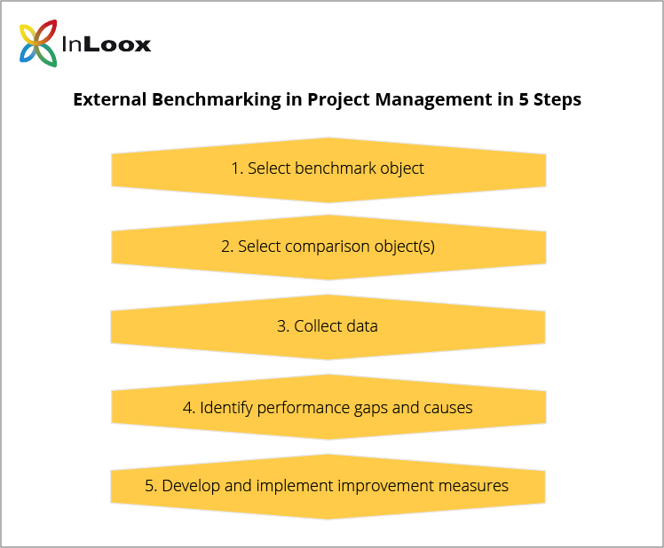 Benchmarking in Project Management: External Benchmarking