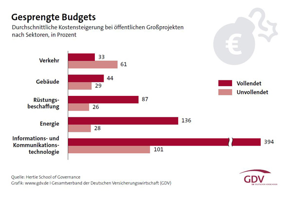Gesprengte Budgets - Hertie School of Governance