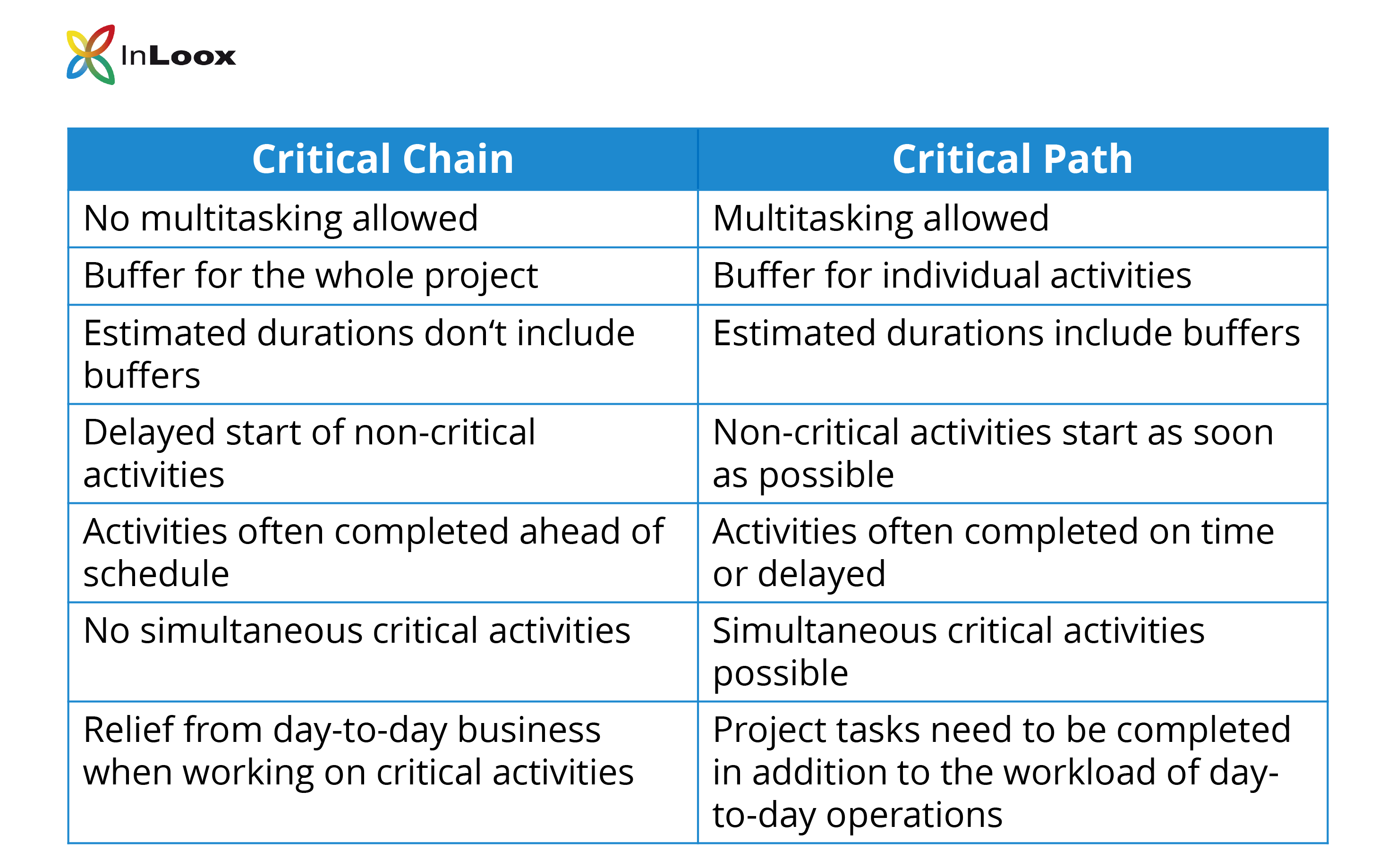 Comparison Table: The differences between Critical Chain and Critical Path - How the two project management methods differ