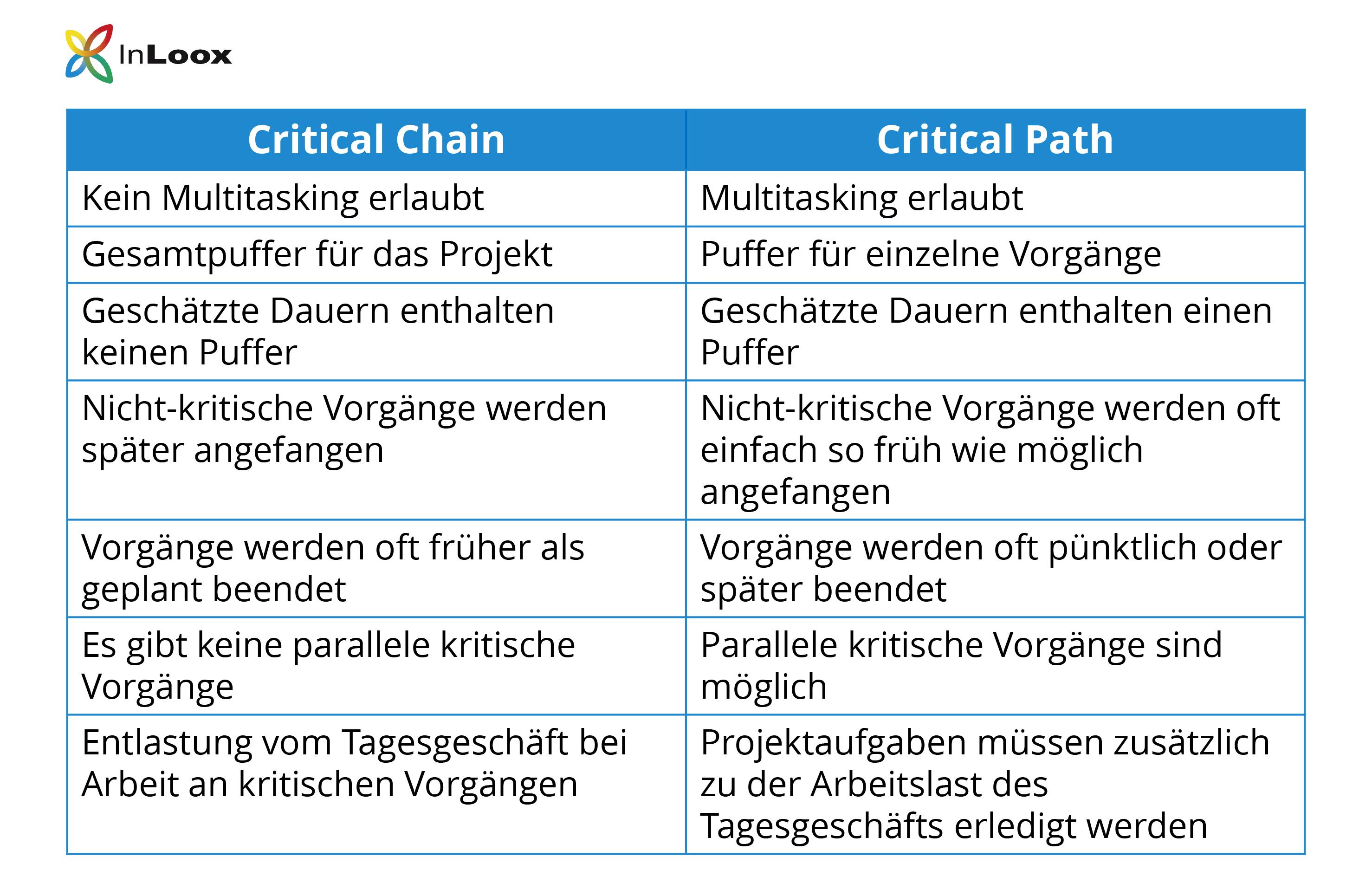 Vergleichstabelle: Vergleich zwischen Critical Chain und Critical Path - So unterscheiden sich die beiden Projektmanagement-Methoden