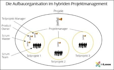 Aufbauorganisation im hybriden Projektmanagement: klassische und agile Projektmanagement-Methoden kombinieren