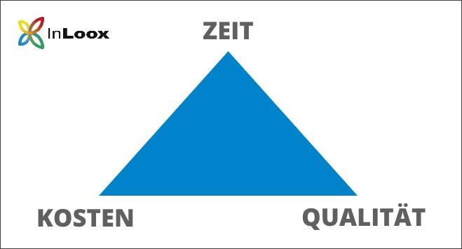 Die Eckpunkte des Dreiecks stehen für die drei Ziele Zeit, Kosten und Qualität.
