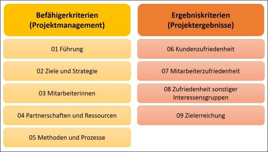 Bewertungsbereiche des PE-Modells: Befähigerkriterien und Ergebniskriterien