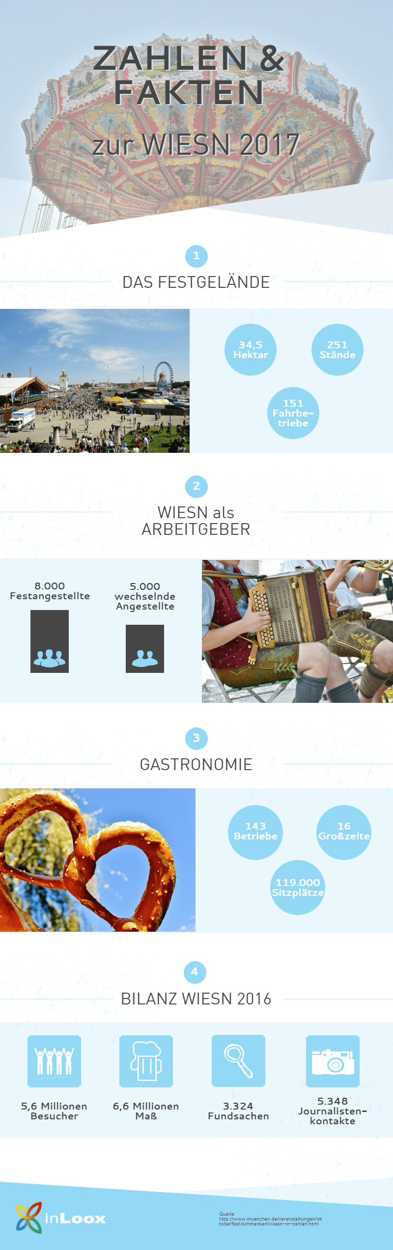Wiesn Zahlen und Fakten Infografik