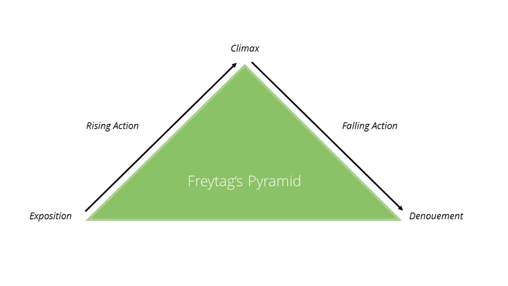 Effective Storytelling: Freytag's Pyramid (Narrative Structure)