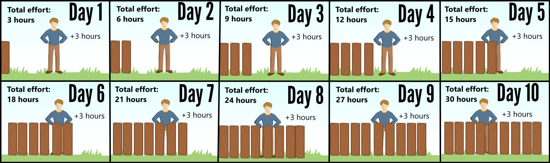 The Difference between Effort and Duration