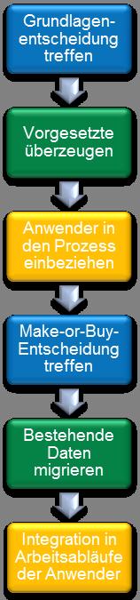 Einführung einer Projektmanagement-Software