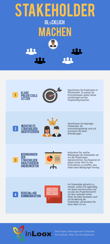 Einführung ins PM (5): Infografische Zusammenfassung - Stakeholder glücklich machen