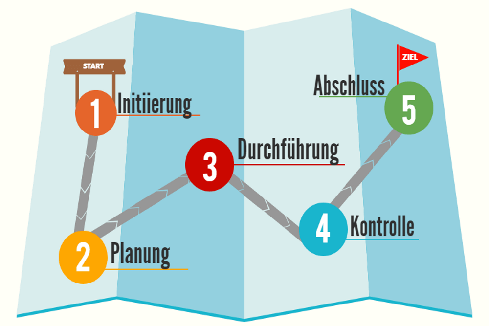 Einführung ins PM (6): Der Projektlebenszyklus