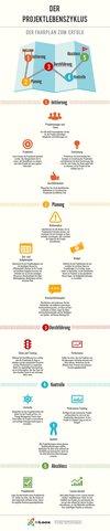 Einführung ins PM (6): Der Produktlebenszyklus