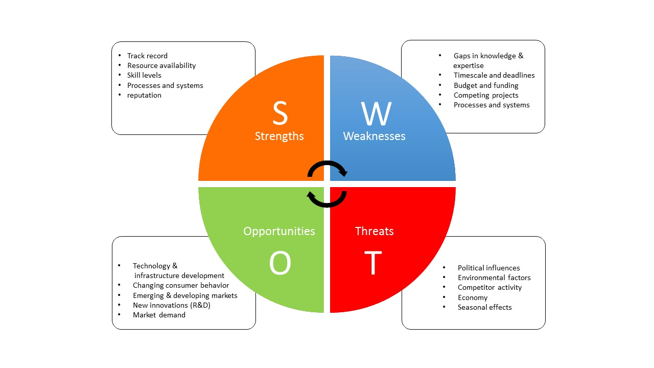 swot analysis of project management Swot analysis is one of a number of different techniques used by professional project managers to help with decision-making it is most useful in the planning.