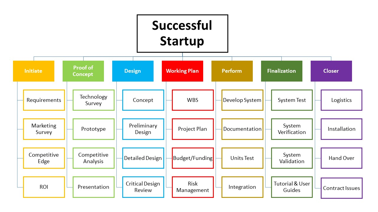 Work Breakdown Structure for Startups
