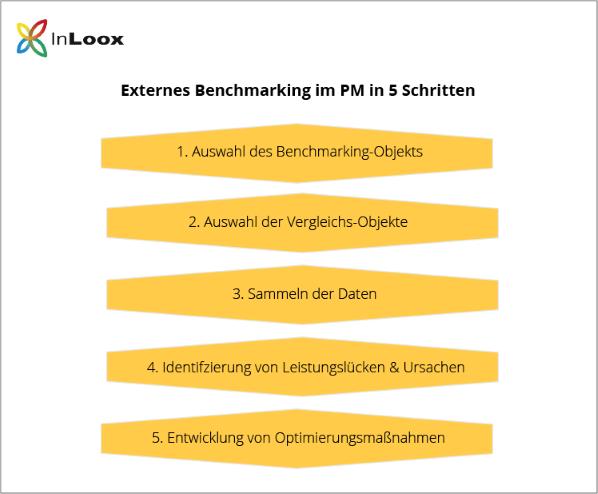 Externes Benchmarking im Projektmanagement in 5 Schritten