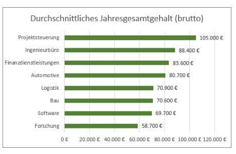 Gehaltsvergleich nach Branchen: So viel verdient ein Projektmanager