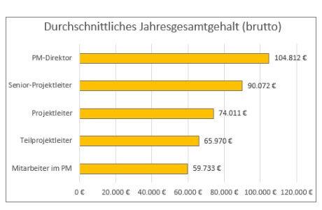 Gehaltsvergleich nach Funktion: So viel verdient ein Projektmanager