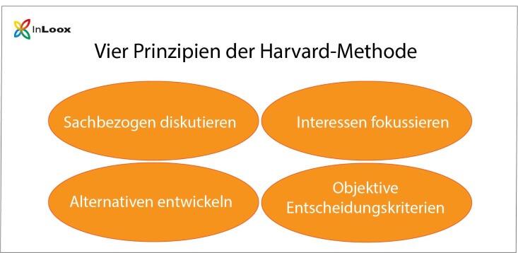 Prinzipien für das Verhandeln nach dem Harvard-Konzept