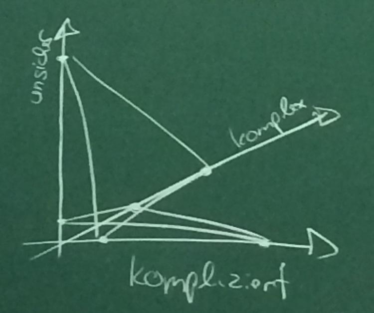 Kompliziert - Unsicher - Komplex