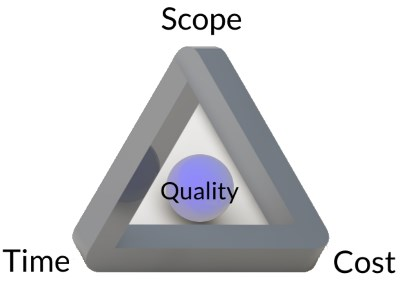 The Magic Triangle of Project Management - Explained by InLoox