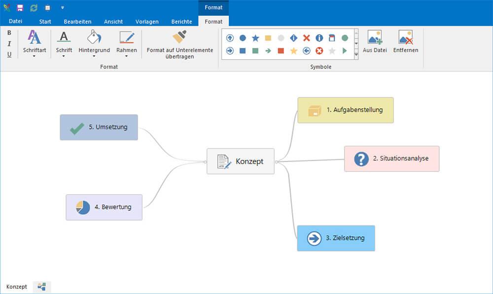 Konzeptentwicklung mit Mindmap