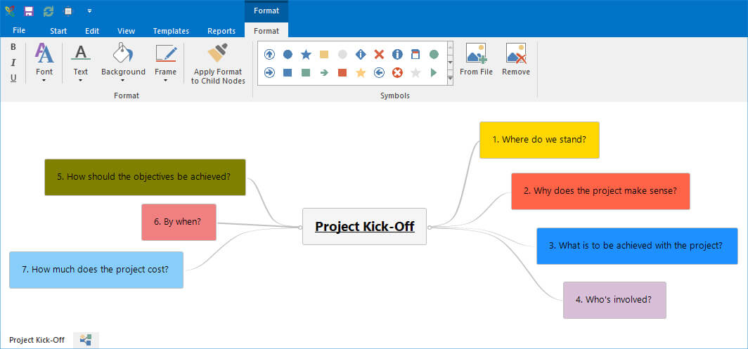 Mindmap for Project Kick-Off