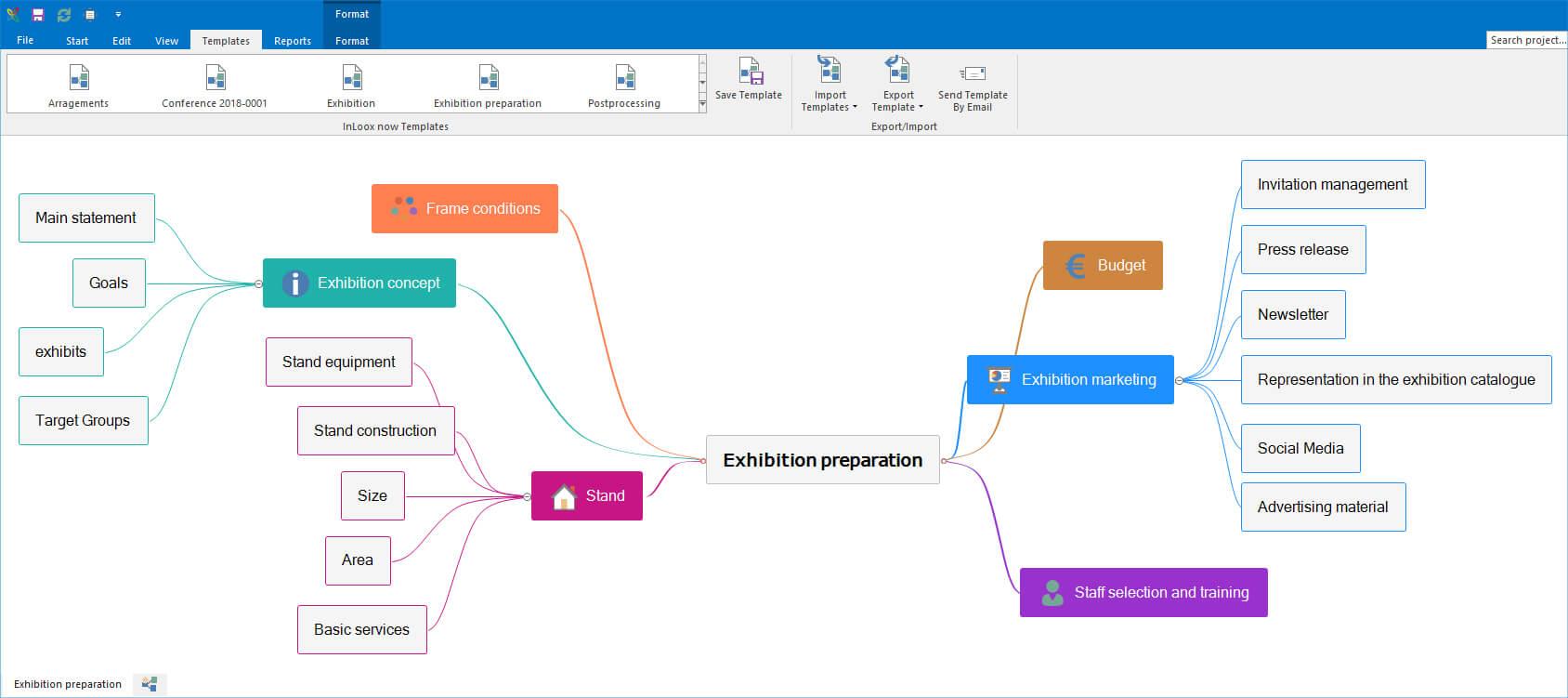 Mindmap for Task Management