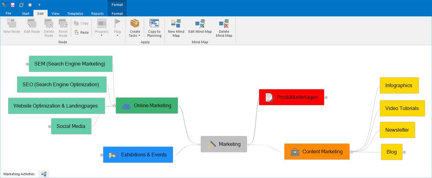 Mindmap for Internal Communication