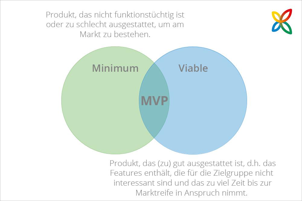 Minimum Viable Product – minimal, aber brauchbar