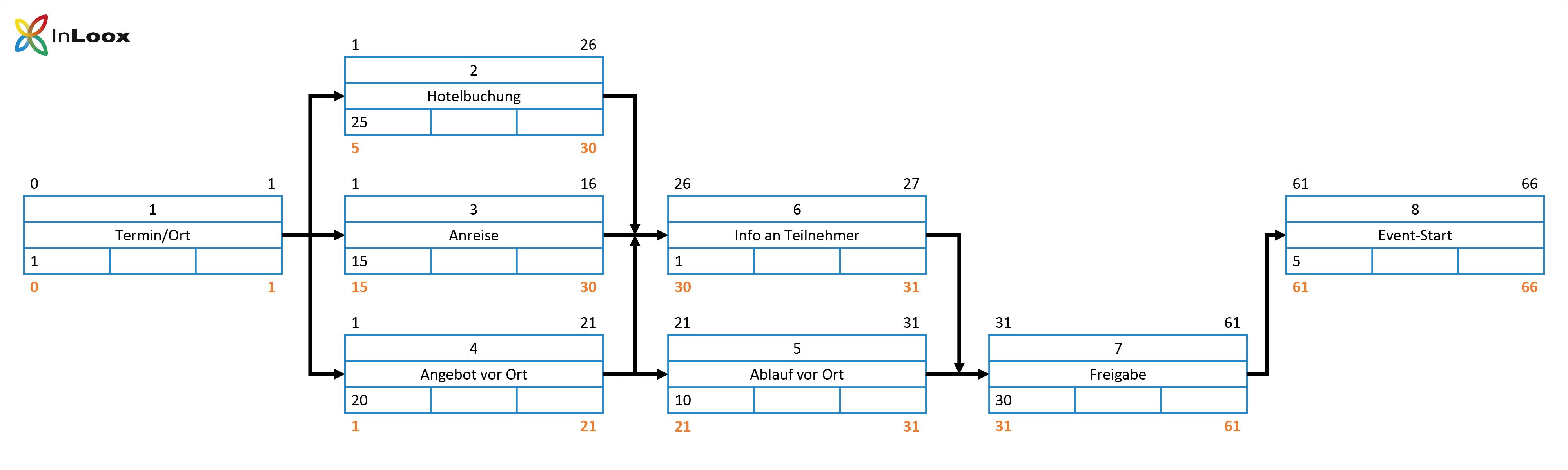 Einführung ins PM (10) - Netzplan - Schritt für Schritt Anleitung - Schritt 5