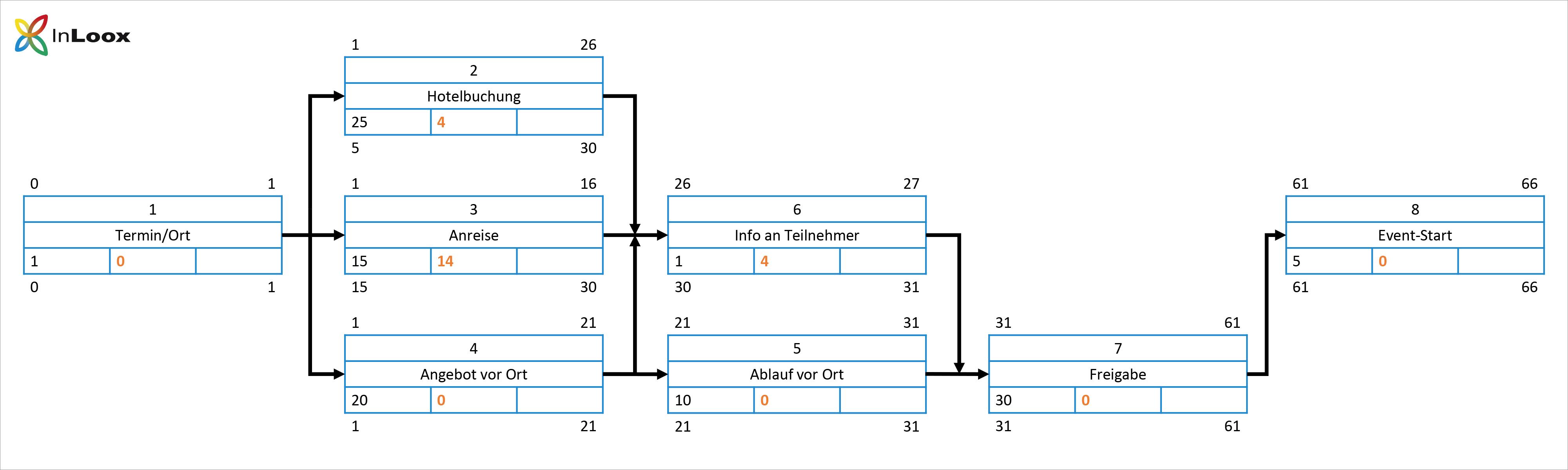Einführung ins PM (10) - Netzplan - Schritt für Schritt Anleitung - Schritt 6