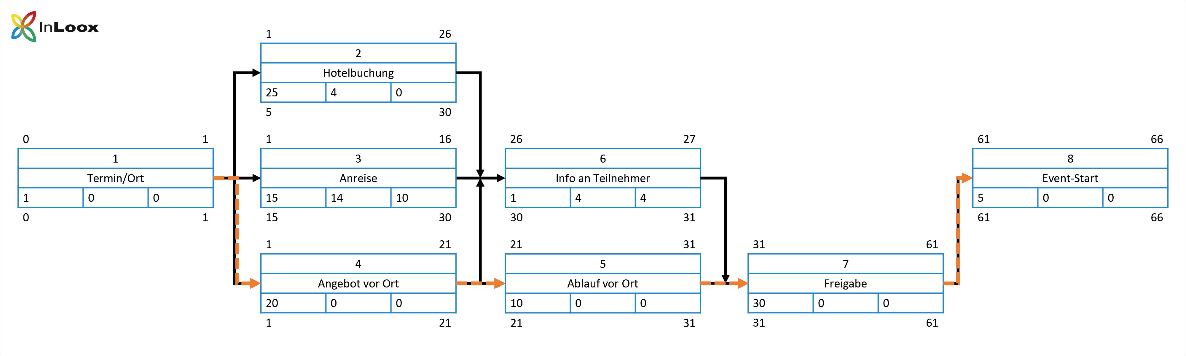 Einführung ins PM (10) - Netzplan - Schritt für Schritt Anleitung - Schritt 7