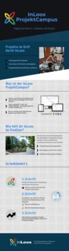 InLoox: Infografik zum ProjektCampus