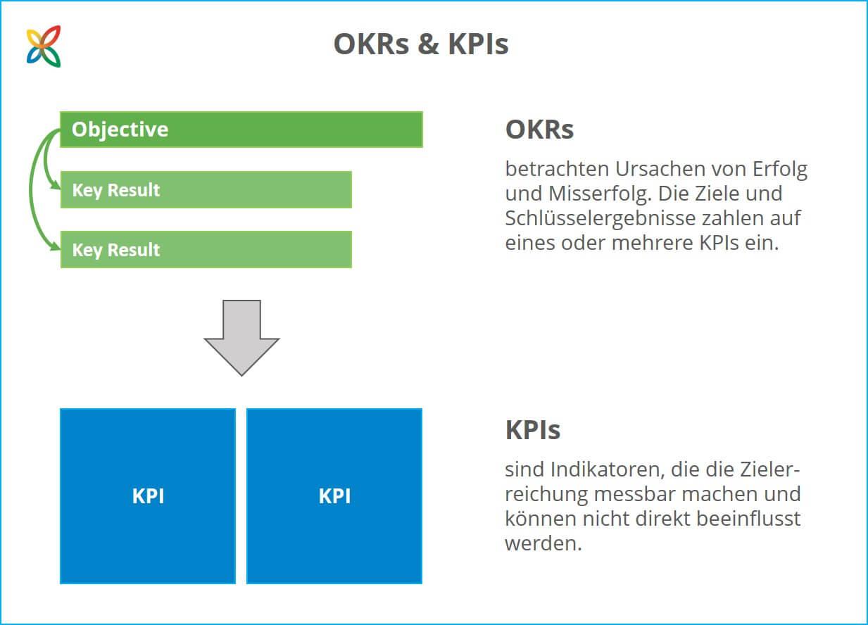 Die Unterschiede zwischen OKRs und KPIs