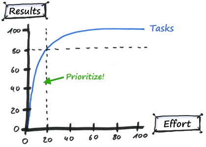 The Pareto Principle or the 20/80 Rule for Effective Time Management