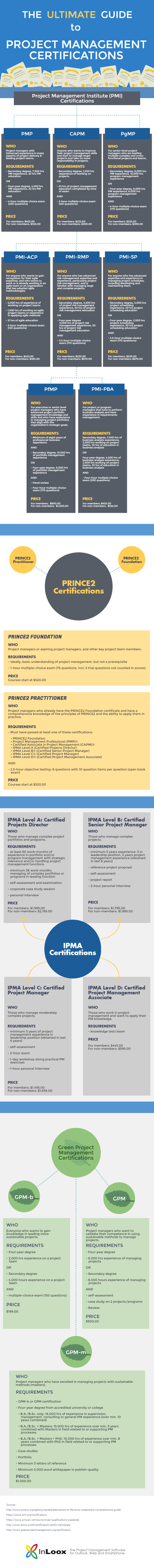The Ultimate Guide to Project Management Certifications