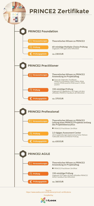 Die PRINCE2 Zertifikate im Überblick