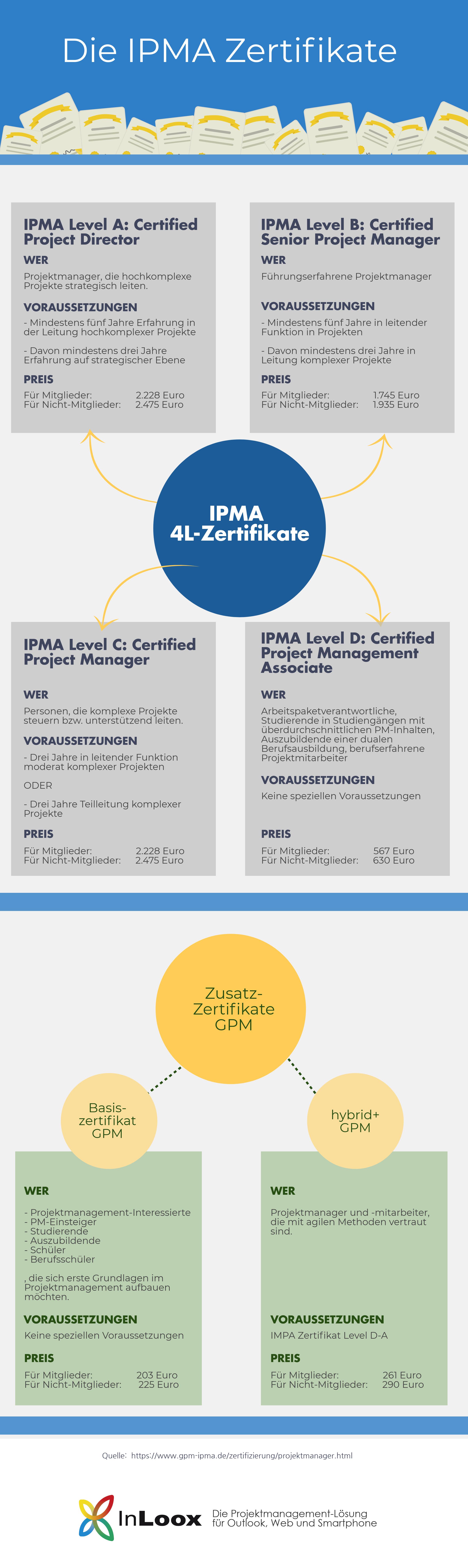 Die IPMA Zertifikate
