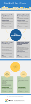Die IPMA Zertifikate im Überblick