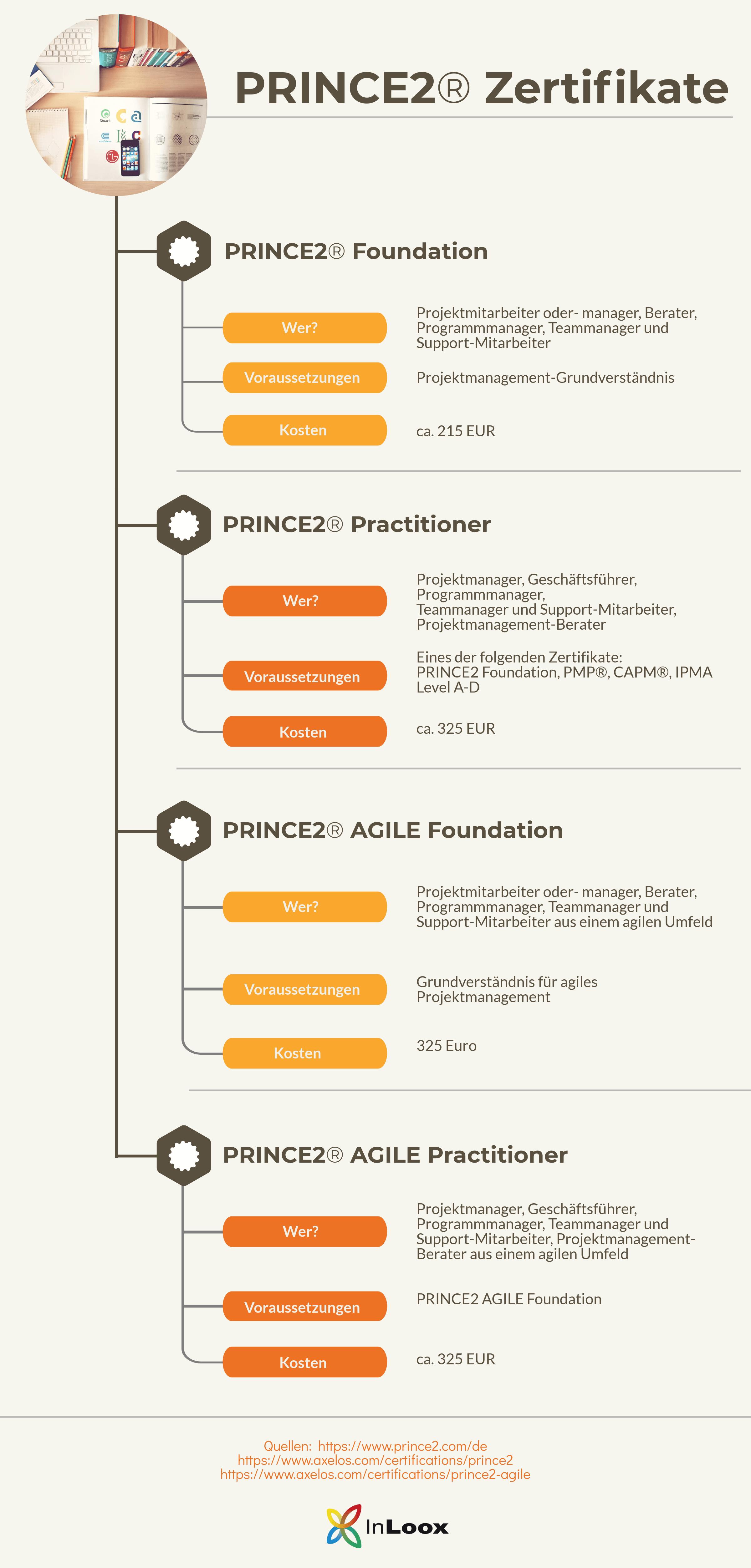 PRINCE2® Projektmanagement Zertifikate