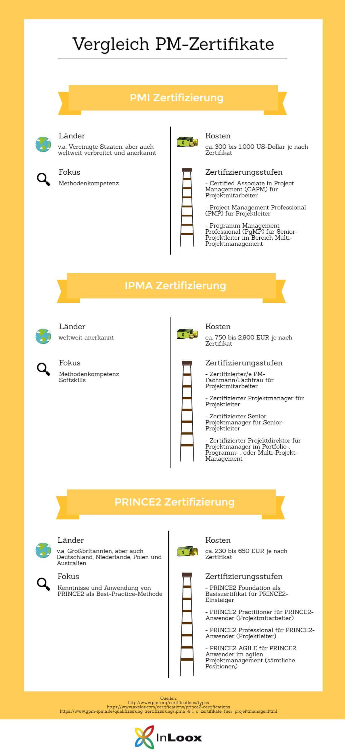 Infografik: Vergleich PM-Zertifikate