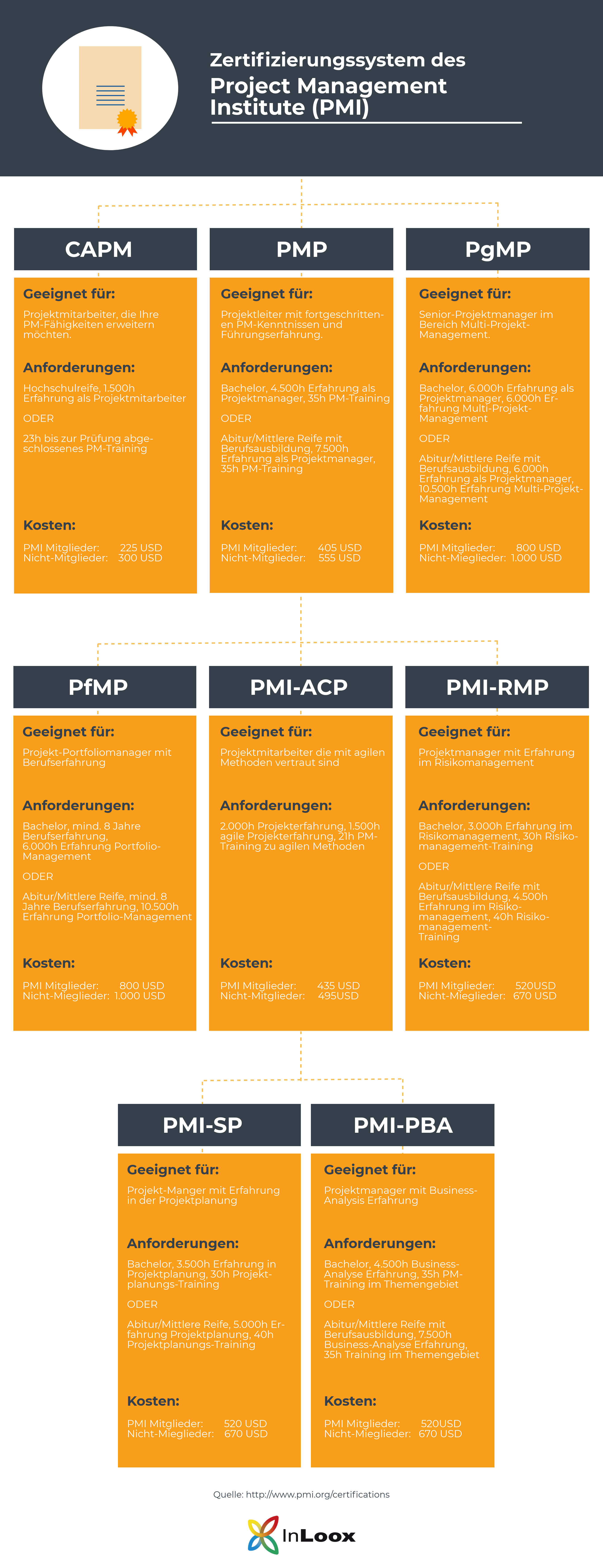 Übersicht über die Projektmanagement Zertifikate des PMI: CAPM®, PMP®, PgMP®, PfMP®, PMI-ACP®, PMI-RMP®, PMI-SP®, PMI-PBA®