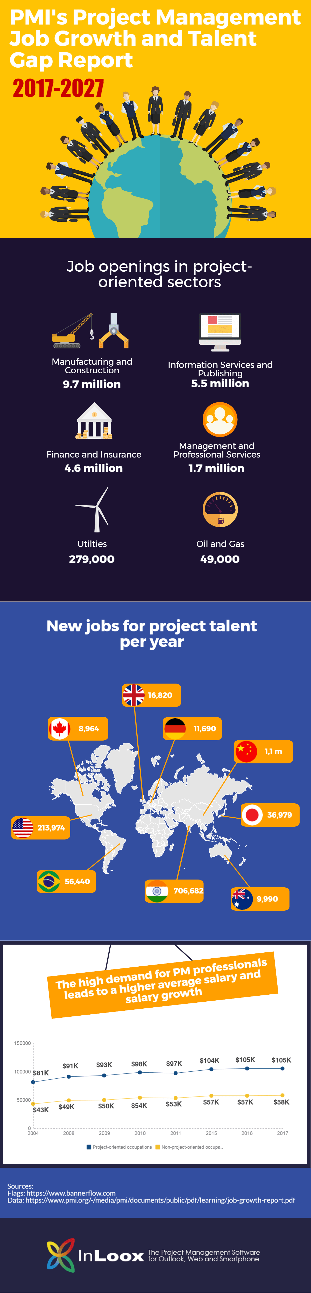 PMI Project Management Job Growth and Talent Gap 2017-2027